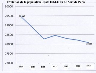 Population_4e_arrondissement